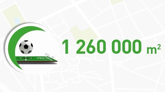 Nombre de mètre carré en 2018