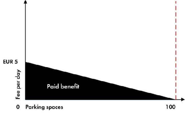 stationnement payant avantageux 6