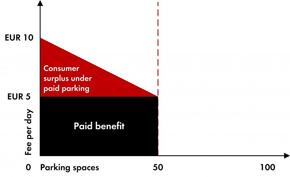stationnement payant avantageux 7