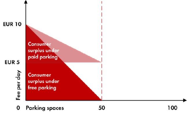 stationnement payant avantageux 8