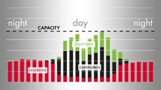 Calcul de la capacité de stationnement